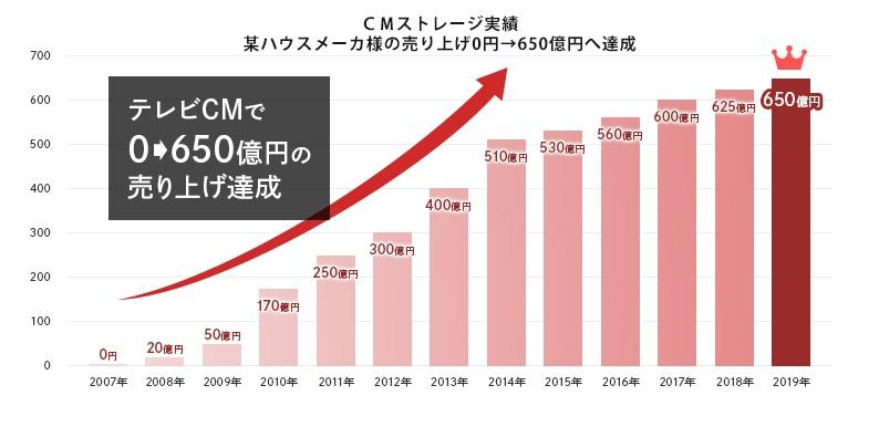 テレビCMで0円から650億円の売り上げ達成